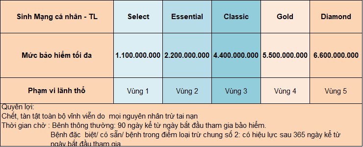 Bang quyen loi goi tai nan va sinh mang ITC