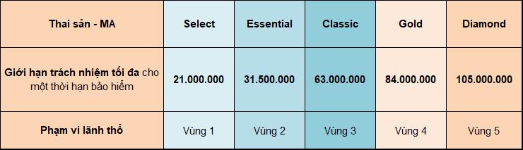 Bang quyen loi thai san ITC